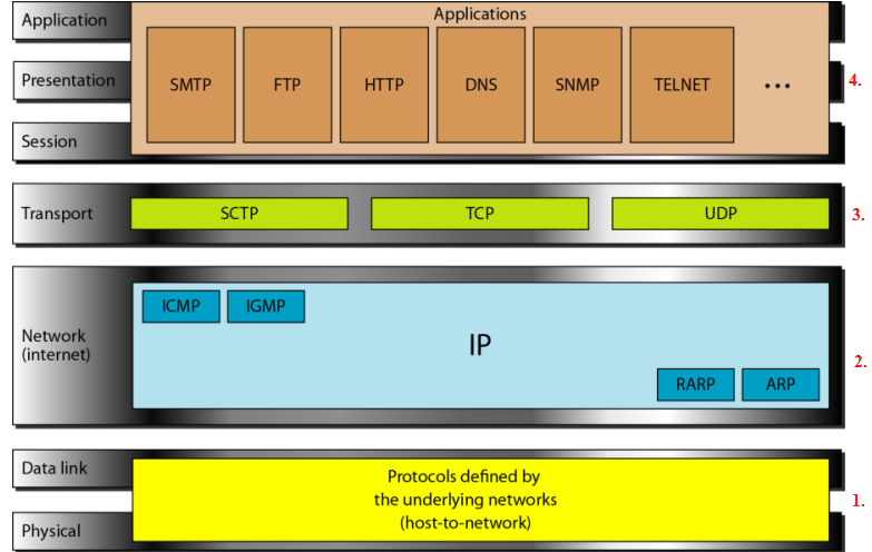 protocol paper ntc 362 describe the open systems interconnection osi protocol model Ntc362 osi model presentation week 1 ntc/362 ntc/362 week 2 • describe the open systems interconnection (osi) protocol model.